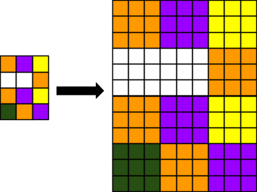 Visual representation of upsampling